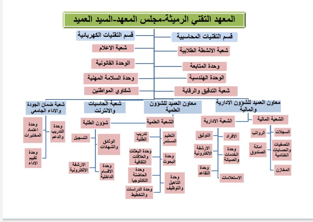 الهيكل التنظيمي لمعهد التقني الرميثة